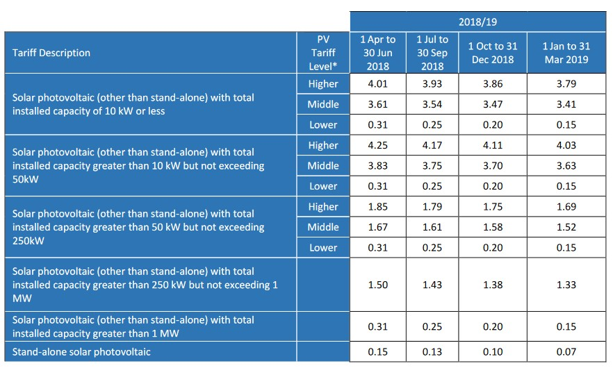 FIT Tariff for solar panels 2018 - 2019