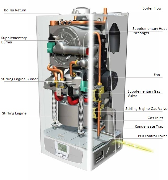 Diagram of a microCHP unit