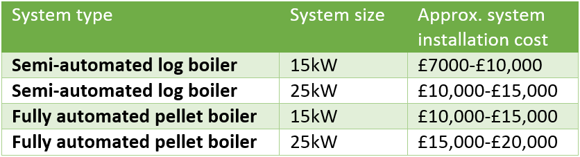 Biomass-Boiler-system-cost-chart