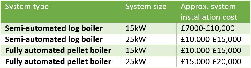 Biomass boiler cost | The Renewable Energy Hub
