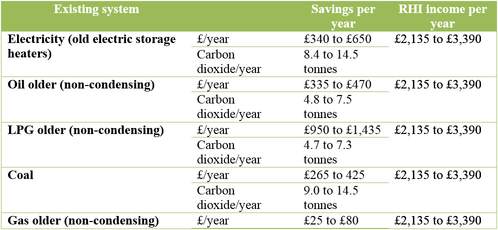 Biomass-system-savings-chart