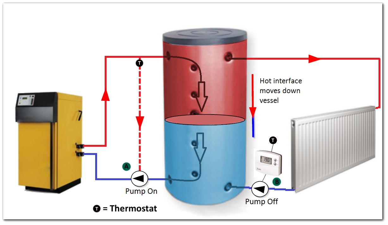 Biomass Boiler Buffer Vessels The Renewable Energy Hub
