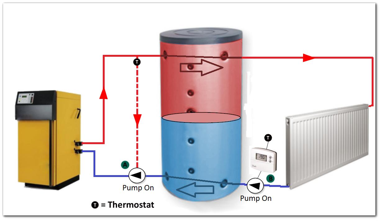 Buffer-Vessel-diagram load supplied from boiler