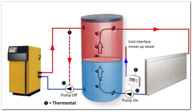 biomass boiler buffer vessels the renewable energy hub rh renewableenergyhub us Hot Water Boiler Wiring Honeywell Zone Valve Wiring Diagram