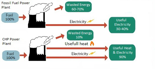 CHP vs Fossil Fuel Power Plant Efficiency Diagram