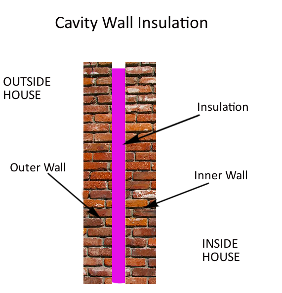 How does insulation work the renewable energy hub for Blown mineral wool cavity insulation