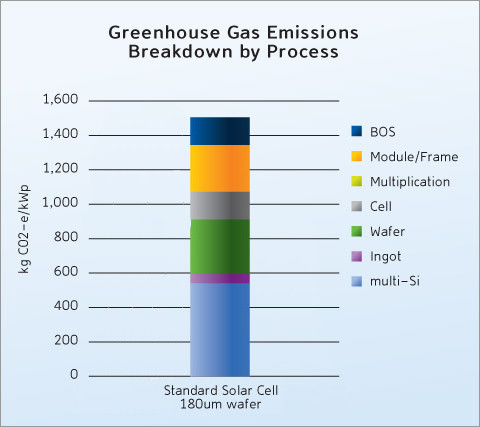 Solar Panels carbon analysis and cradle to grave environmental cost ...