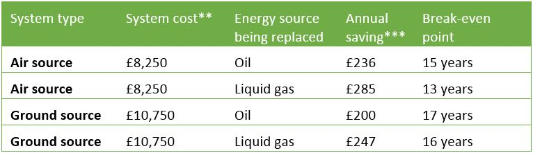 Financial Savings Using Heat Pumps Chart