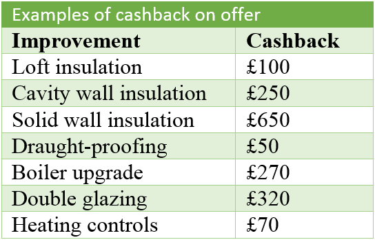 Green-Deal-Cashback-Chart