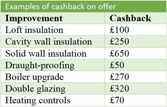 Green-Deal-Cashback-Chart