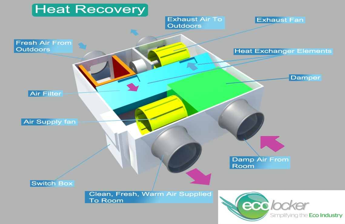 Heat Recovery Unit Diagram