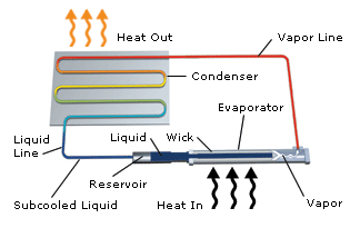 Heat-Pipe-Technology