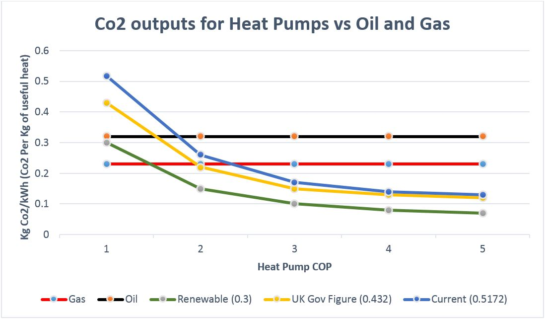 Heat Pump Co2 Output vs Oil and Gas