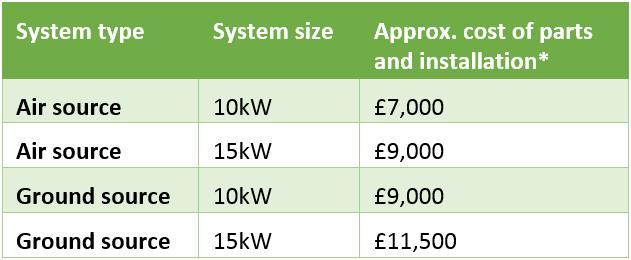 Heat Pump Cost Chart