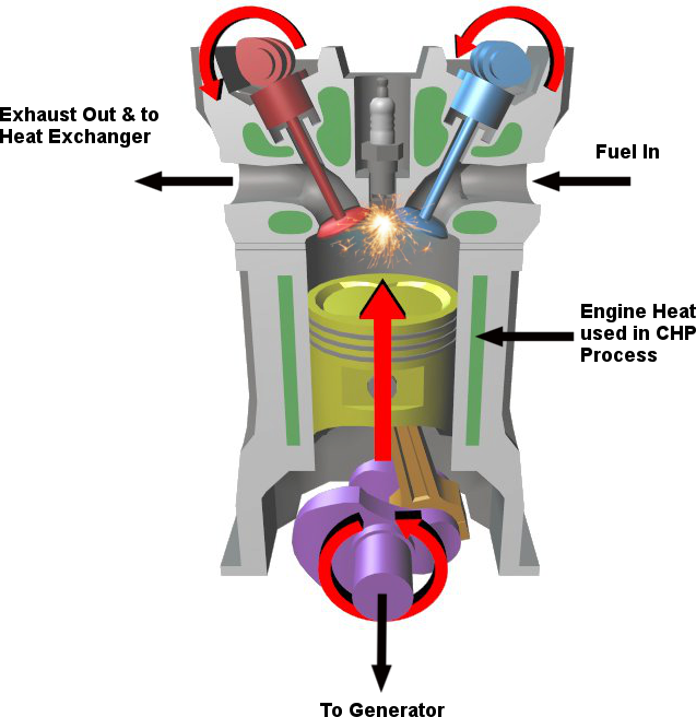 Internal Combustion Engine mCHP Diagram