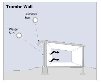 Tromble Wall
