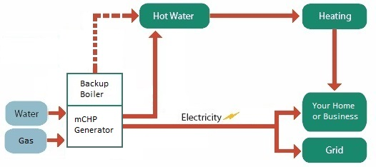 Micro-CHP Process Diagram