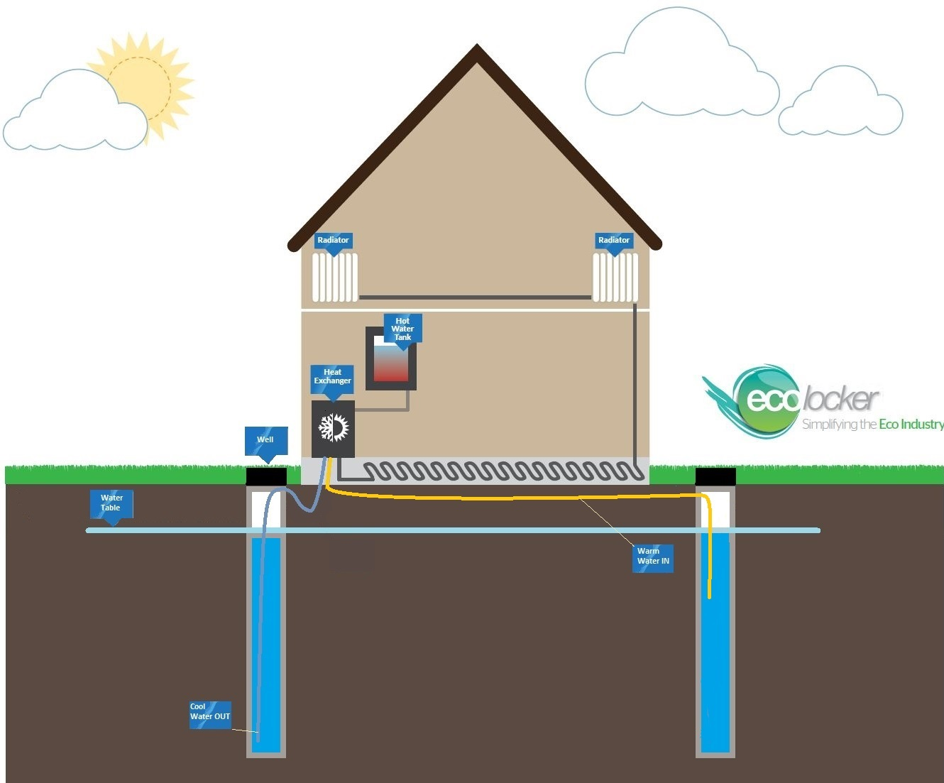 Open Loop Dual Well GSHP Illustration
