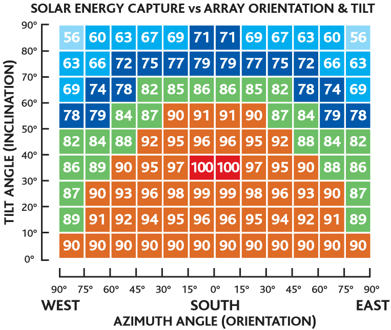 Orientation and Shading for Solar Panels Diagram