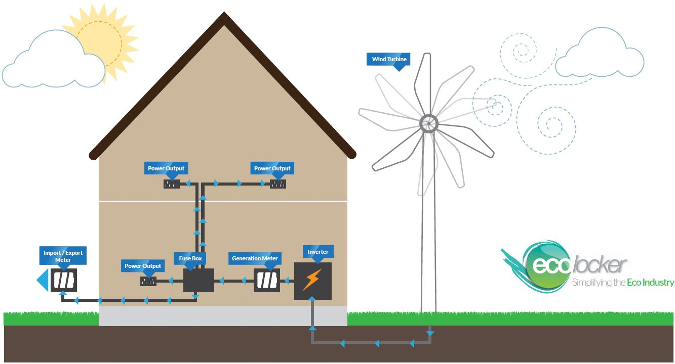 Residential_Wind_Turbine_Installation Illustration_EcoLocker how a wind turbine works wind turbines Circuit Breaker Box at arjmand.co