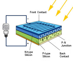 Solar PV Cell Technical Diagram