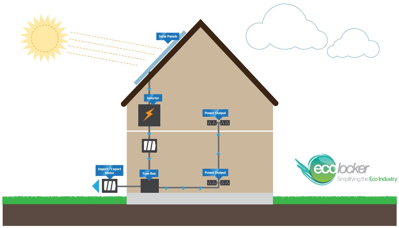 Solar PV Installation Illustration