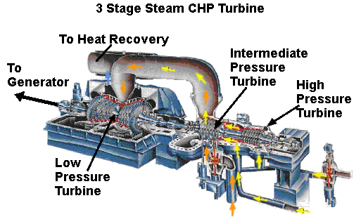 Steam Turbine CHP Diagram