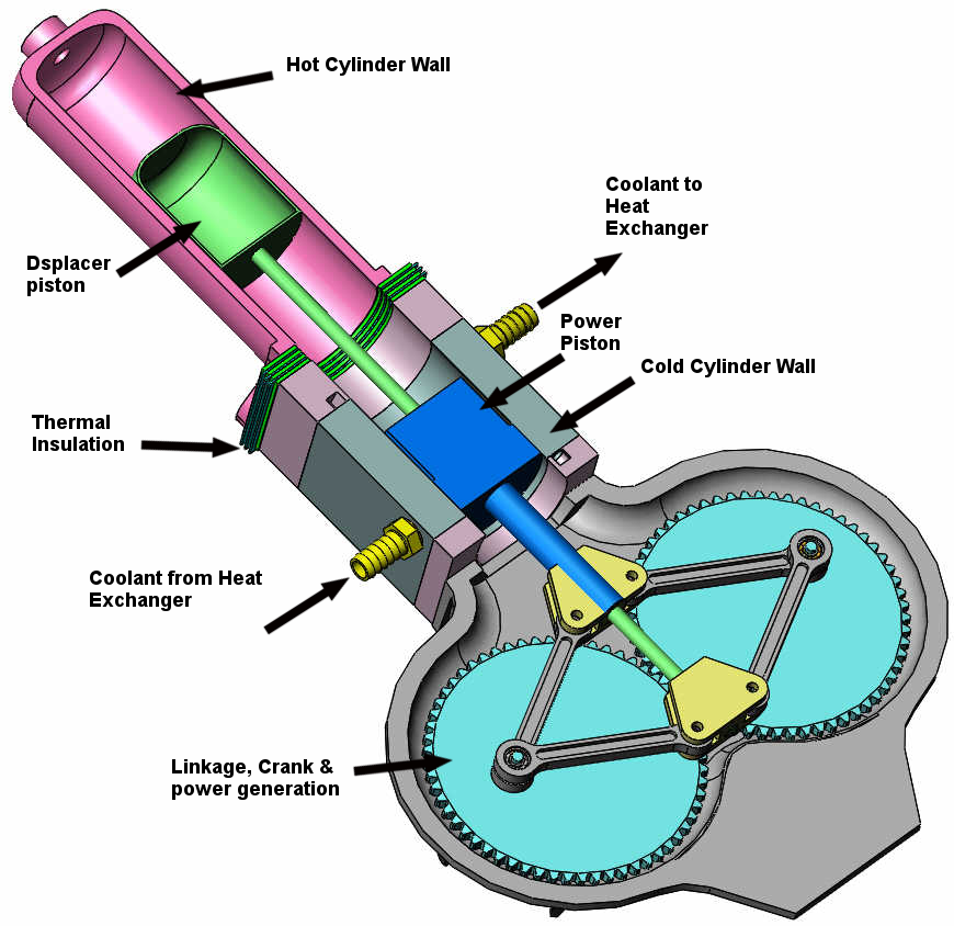 Stirling Engine Diagram