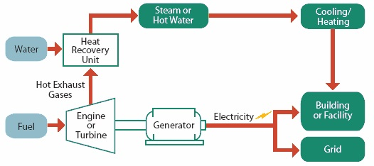 Turbine Based CHP Process Diagram