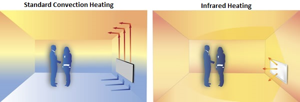 Standard convection heater vs infrared heater