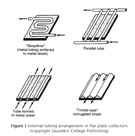The Different Types Of Solar Thermal Collectors The