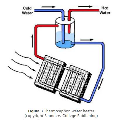 Solar Thermal - Types of Solar Thermal - Renewable Energy Hub