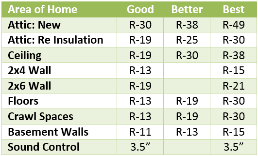 Insulation r value chart uk r value ayucar for R value chart