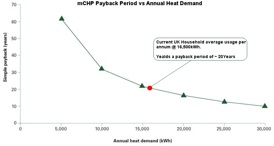 mCHP Payback Period vs Annual Heat Demand