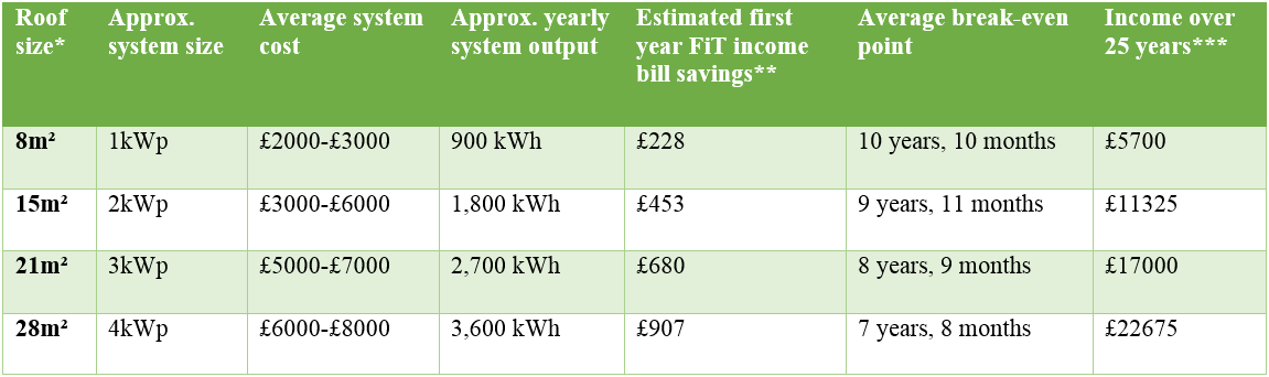 potential-savings-offered-by-a-solar-panels-chart