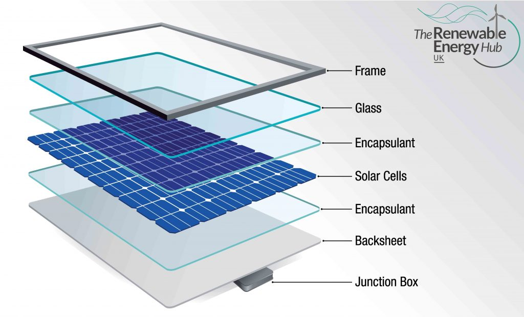 Your Complete Guide To Solar Panels In 2020 The Renewable Energy Hub